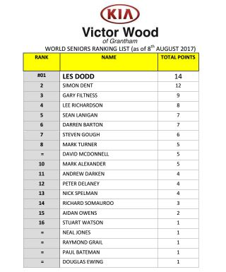 World Seniors Ranking 1